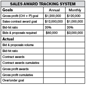 Sales award tracking system